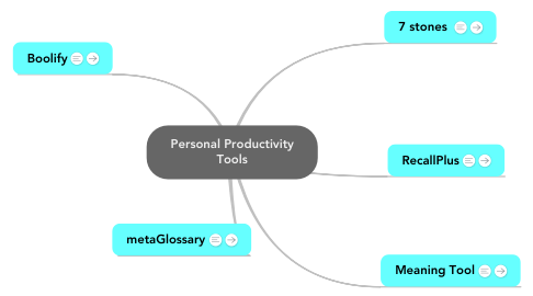 Mind Map: Personal Productivity Tools