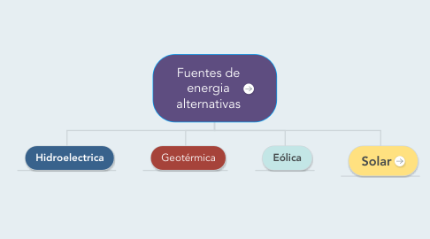 Mind Map: Fuentes de energia alternativas