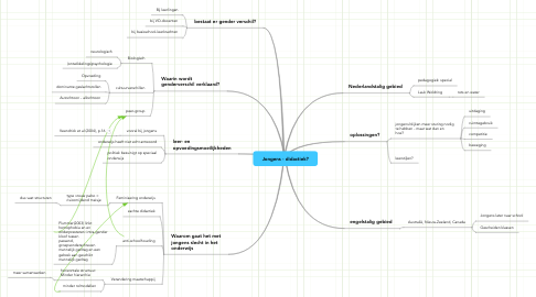 Mind Map: Jongens - didactiek?