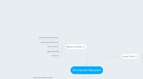 Mind Map: Smithsonian Education