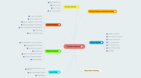 Mind Map: Teachers Network