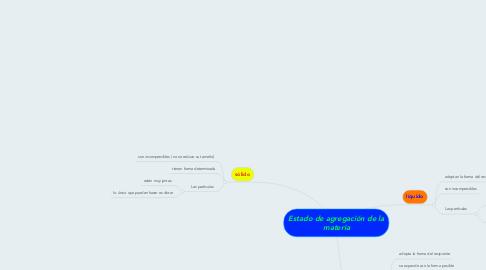 Mind Map: Estado de agregación de la materia