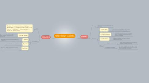Mind Map: POBLACIÓN Y MUESTRA