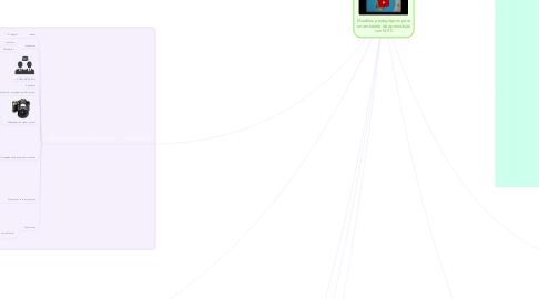 Mind Map: Modelos pedagógicos para un ambiente de aprendizaje con NTIC