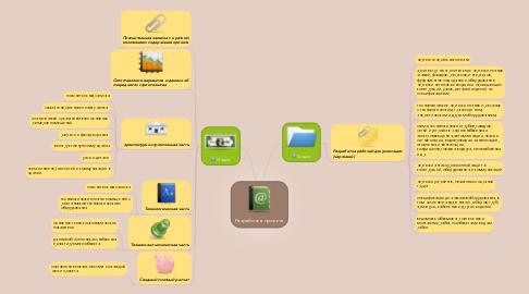 Mind Map: Разработка проекта