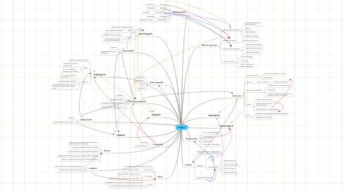 Mind Map: Religion