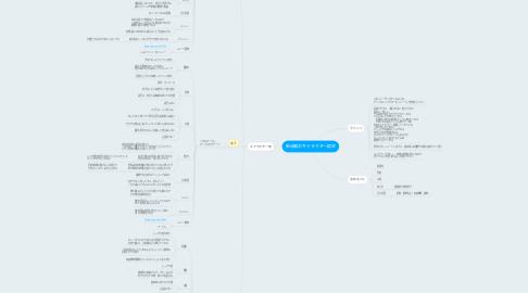 Mind Map: 新企画のキャラクター設定