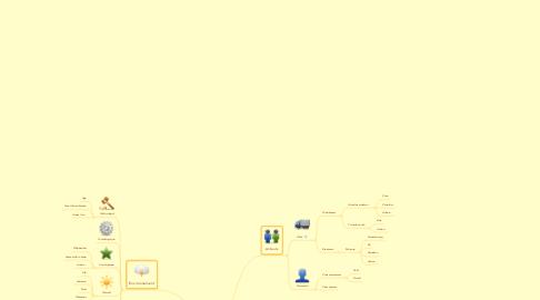 Mind Map: Marché de la bière