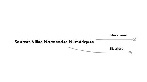 Mind Map: Sources Villes Normandes Numériques