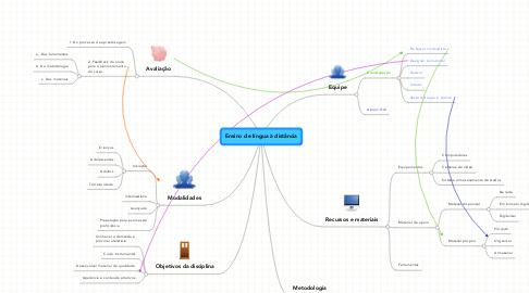 Mind Map: Ensino de língua à distância