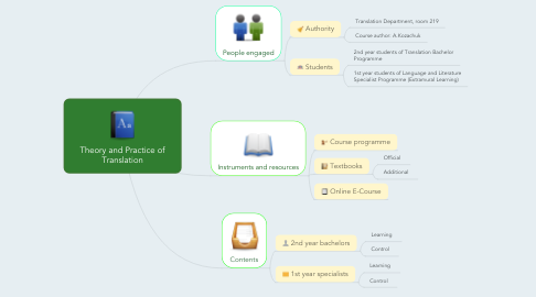 Mind Map: Theory and Practice of Translation