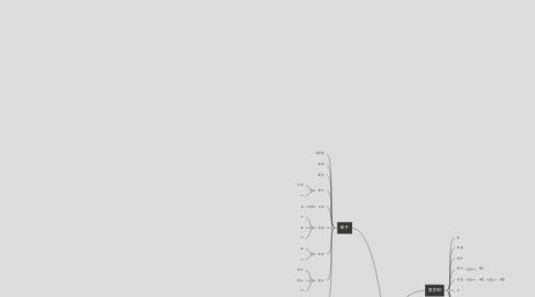 Mind Map: 快乐汉语
