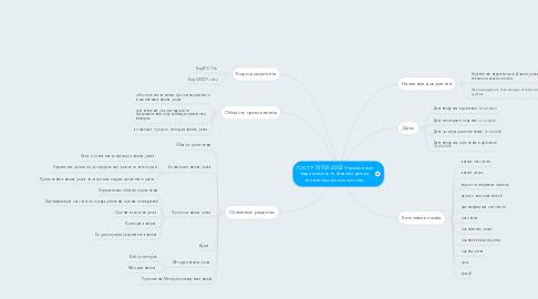 Mind Map: ГОСТ Р 51901-2002 Управление надежностью. Анализ риска технологических систем.