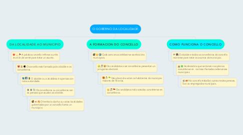 Mind Map: O GOBERNO DA LOCALIDADE