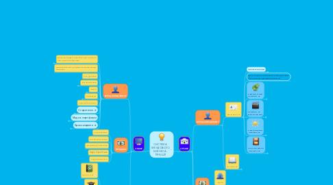 Mind Map: СИСТЕМА БРЕНДОВОГО БИЗНЕСА  ТЯНЬШИ