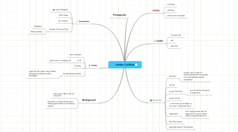 Mind Map: Holden Caulfield