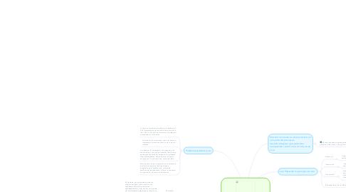 Mind Map: Relaciones entre el cerebro y las percepciones