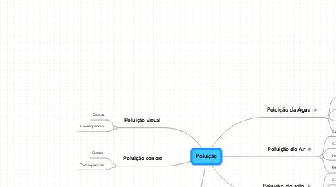 Mind Map: Poluição