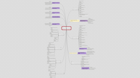 Mind Map: Київський університет імені Бориса Грінченка   Ректор