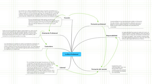 Mind Map: La Etica Profesional
