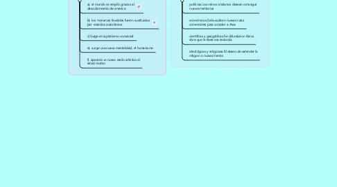 Mind Map: los descubrimientos y las causas de la edad moderna