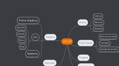 Mind Map: SACHÊ