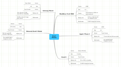Mind Map: Smart Phones