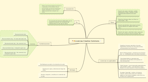 Mind Map: Licencias Creative Commons
