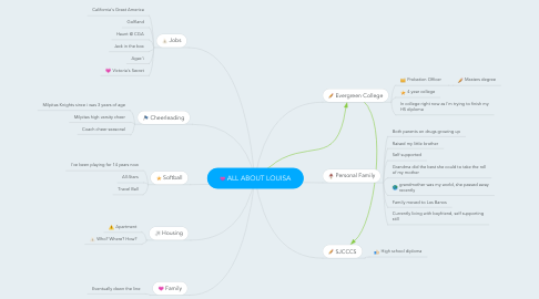 Mind Map: ALL ABOUT LOUISA