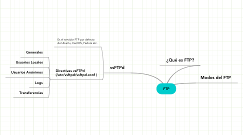Mind Map: FTP