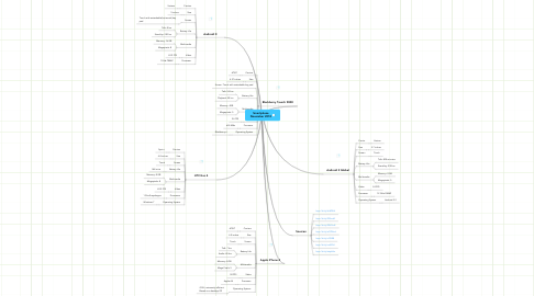 Mind Map: Smartphone November 2010