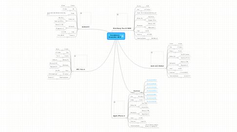 Mind Map: Smartphone November 2010