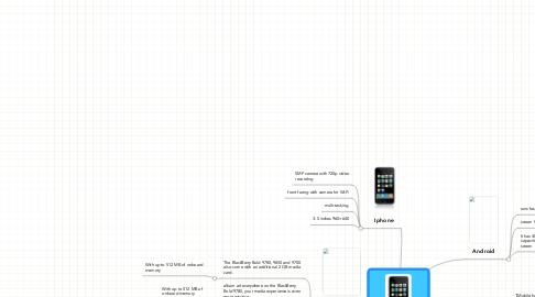 Mind Map: Smartphone 2010