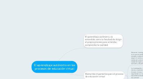 Mind Map: El aprendizaje autónomo en los procesos de educación virtual