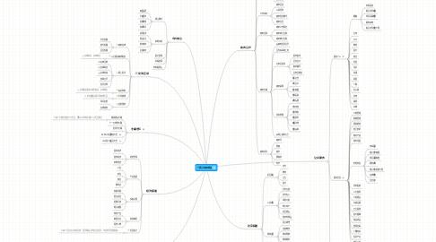 Mind Map: 邢台市政府网站