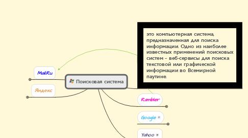 Mind Map: Поисковая система