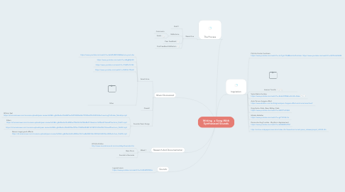 Mind Map: Writing  a Song With Synthesized Sounds