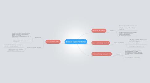 Mind Map: Escalas suplementarias