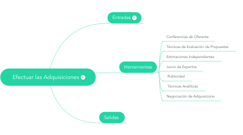 Mind Map: Efectuar las Adquisiciones