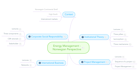 Mind Map: Energy Management - Norwegian Perspective