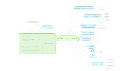 Mind Map: GÖNÜLLÜ BULUŞMALARI