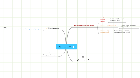 Mind Map: Tipos de familia.
