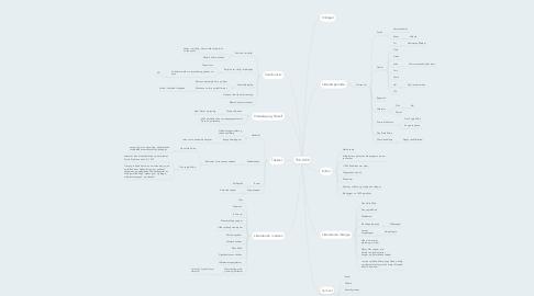 Mind Map: 750-1350