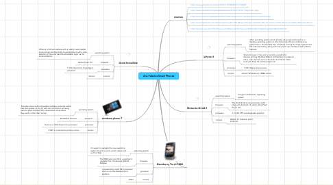 Mind Map: Ana Palacios-Smart Phones
