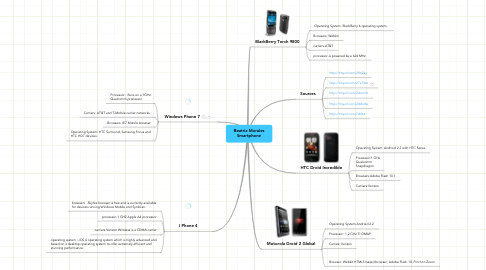 Mind Map: Beatriz Morales Smartphone