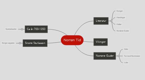 Mind Map: Norrøn Tid