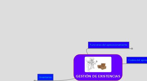 Mind Map: GESTIÓN DE EXISTENCIAS