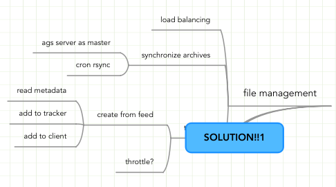 Mind Map: SOLUTION!!1