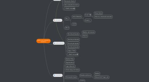 Mind Map: DATOS DE CONGRESO MODELO