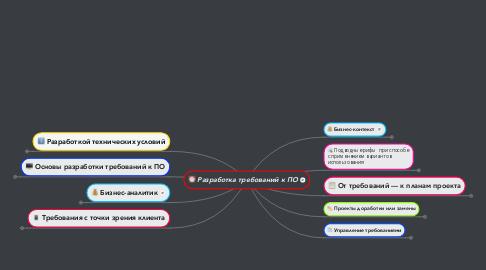 Mind Map: Разработка требований к ПО